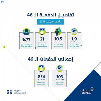 حساب المواطن: 1.9 مليار ريال لمستفيدي سبتمبر