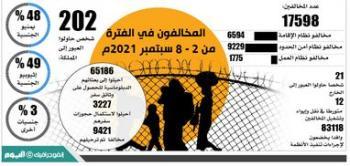 17.6 ألف مخالف للإقامة والعمل وأمن الحدود في أسبوع