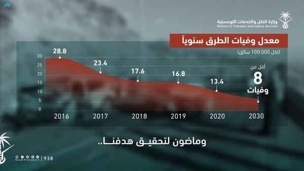 «النقل»: انخفاض وفيات الطرق في 2020 إلى 13.4 حالة