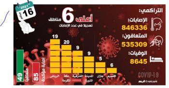 85 حالة كورونا مؤكدة.. و«الصحة» تؤكد مأمونية وفعالية اللقاحات