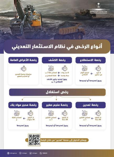 6 أنواع من الرخص التعدينية تُحفّز الاستثمار في الثروات المعدنية في المملكة