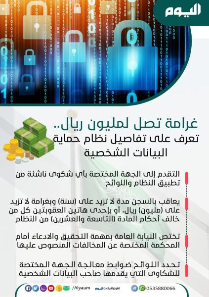 عاجل : غرامة تصل لمليون ريال.. تعرف على تفاصيل نظام حماية البيانات الشخصية