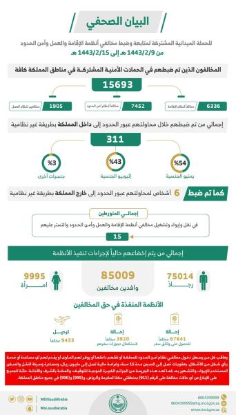عاجل :  ضبط أكثر من 15.6 ألف مخالف لأنظمة الإقامة والعمل