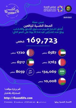 «الصحة الخليجي» يقدم أكثر من 169 ألف اختبار و6 آلاف استشارة