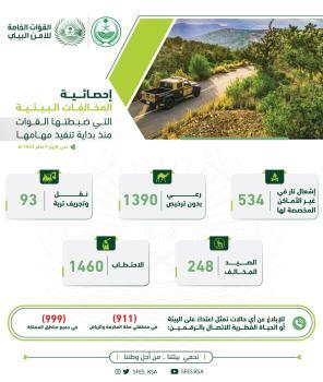 «الأمن البيئي» تضبط أكثر من 3725 مخالفة منذ تأسيسها