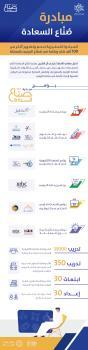 «الترفيه» تطلق «صنّاع السعادة» لتمكين الكفاءات السعودية