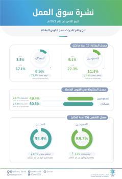 عاجل : انخفاض معدل البطالة بين السعوديين إلى (11.3%)