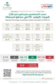 عاجل : الصحة :  تعلن عن نسبة الحصول على جرعتين من لقاح كورونا في كل منطقة من مناطق المملكة