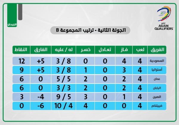 الأخضر.. 4 مباريات.. 12 نقطة
