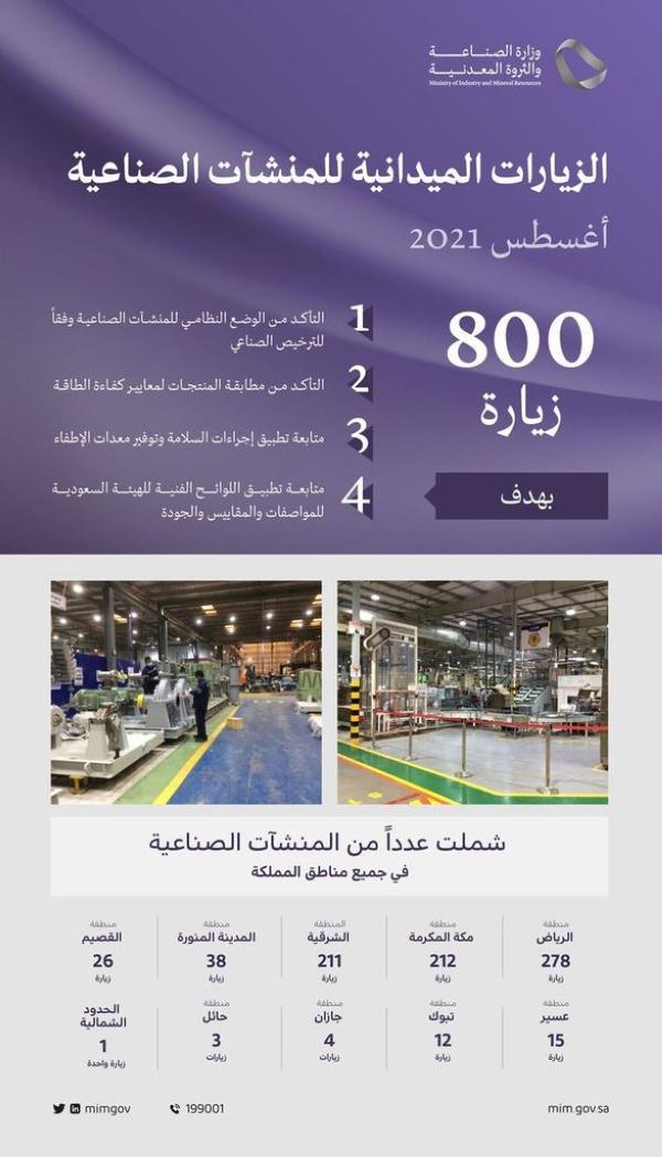211 بالشرقية.. 800 زيارة على المنشآت الصناعية لمتابعة الاشتراطات