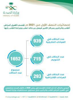 123 ألف مستفيد من خدمات التأهيل الطبي بـ «صحة عسير»
