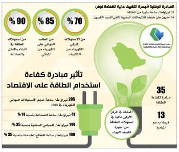 35 مبادرة لكفاءة الطاقة تخفض الاستهلاك في ثلاثة قطاعات