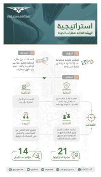 4 أهداف استراتيجية و21 مبادرة ترفع كفاءة إنفاق عقارات الدولة