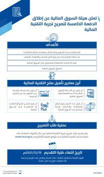 15 ديسمبر آخر موعد لطلبات الحصول على تصريح «تجربة التقنية المالية»