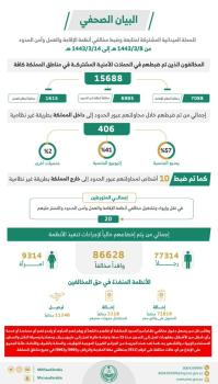 عاجل | ضبط 15 ألف مخالف لأنظمة الإقامة وأمن الحدود خلال أسبوع