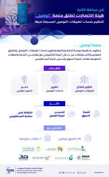 «الاتصالات» تطلق منصة «توصيل» الرقمية